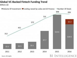 Global VC Backed FinTech Funding Trend