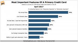 Most Important Features of a Primary Credit Card Graph