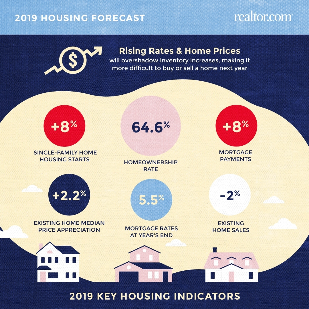 Realtorcom Expects Tough 2019 For First-Time Homebuyers-3048
