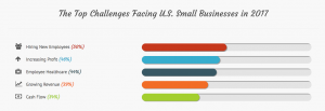 graph of top challenges for small businesses