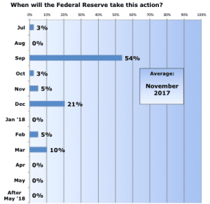 raising the inflation target rate to 23112015 raising the target inflation rate would enhance the fed's ability to stimulate the economy during recessions and avoid having interest rates reach 0% yet, others argue that the fed actually maintains considerable power to stimulate growth even when interest rates approach 0% as.