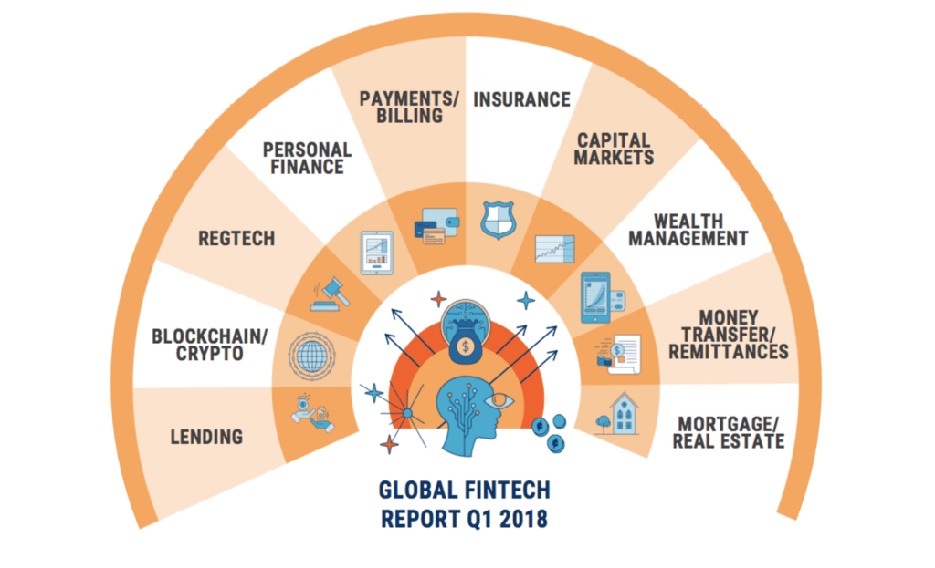 Technology Management Image: FinTech Venture Funding Continues To Rise