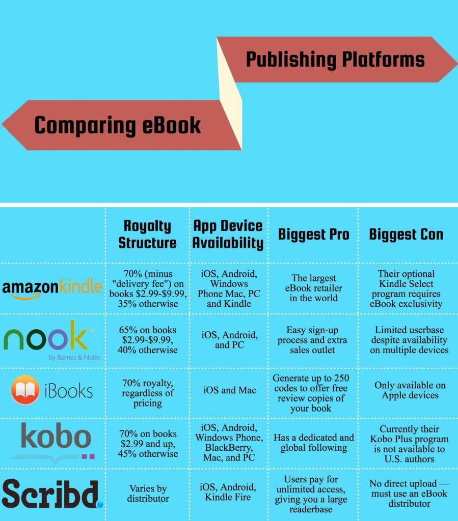 The complete guide to how to publish an ebook epublishing comparison chart fandeluxe Choice Image